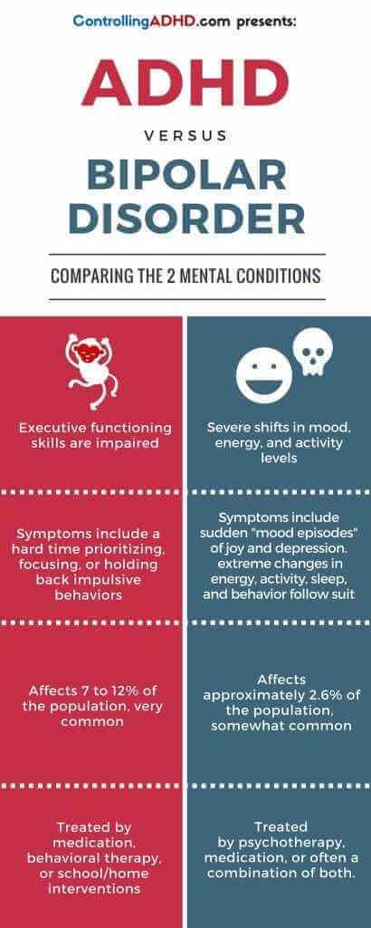 Adhd bipolar disorder adults